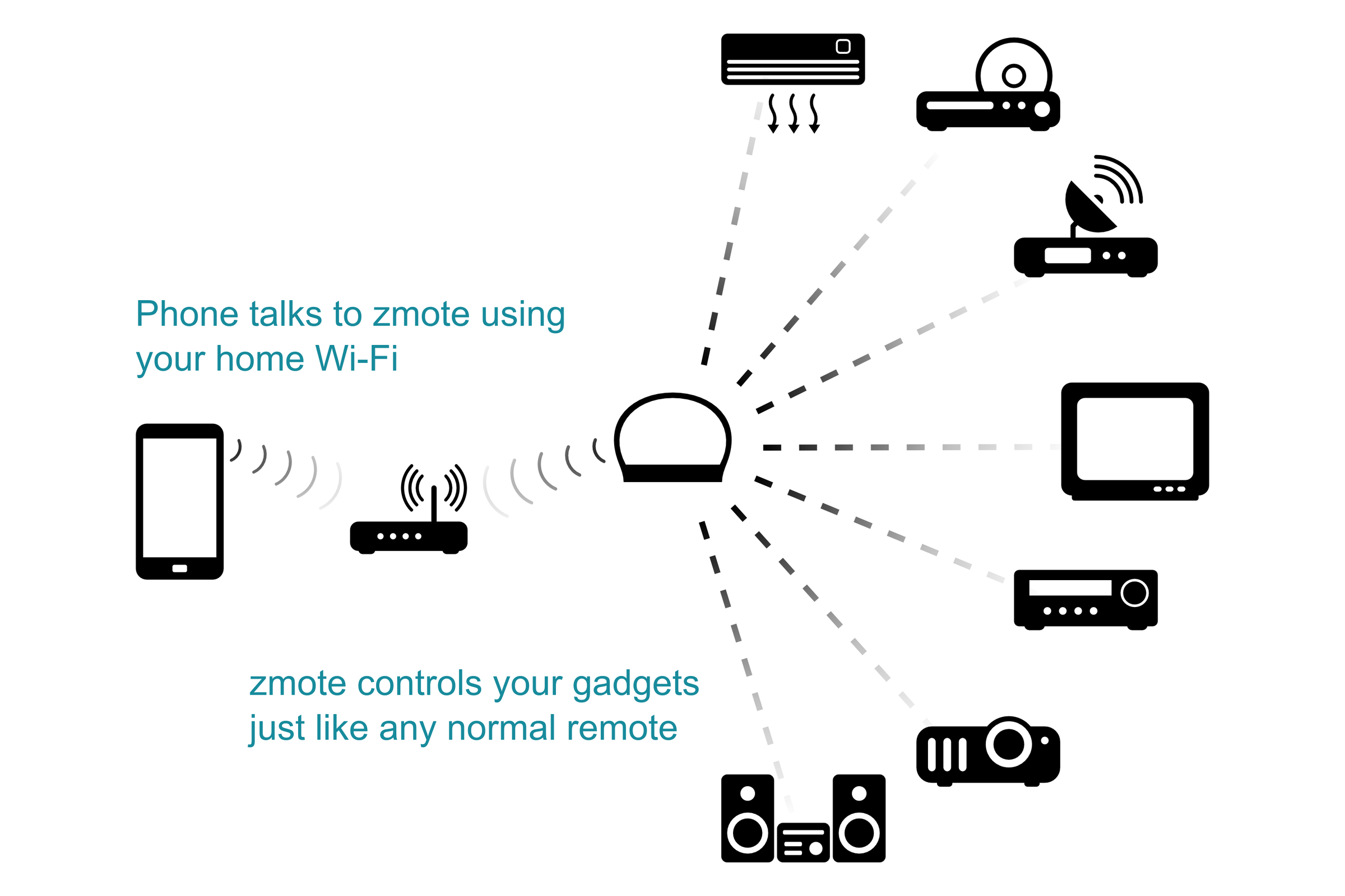 картинка ZMOTE WIFI to IR ИК-контроллер от  интернет-магазина Z-Neco
